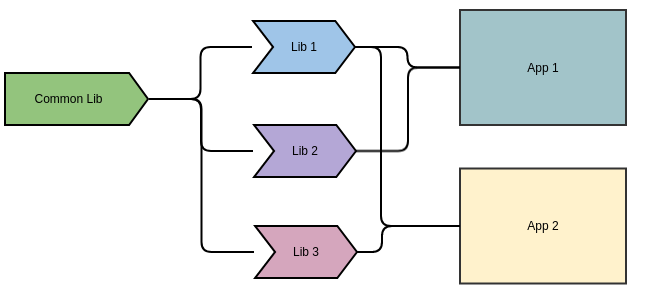 Dependency hierarchy with common library
